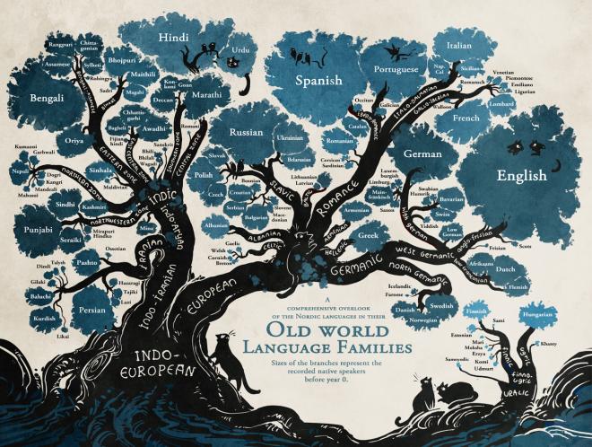 language tree.png